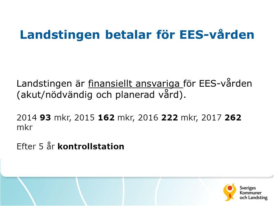 Landstingen betalar för EES-vården Landstingen är finansiellt ansvariga för EES-vården (akut/nödvändig och planerad vård). 2014 93 mkr, 2015 162 mkr,