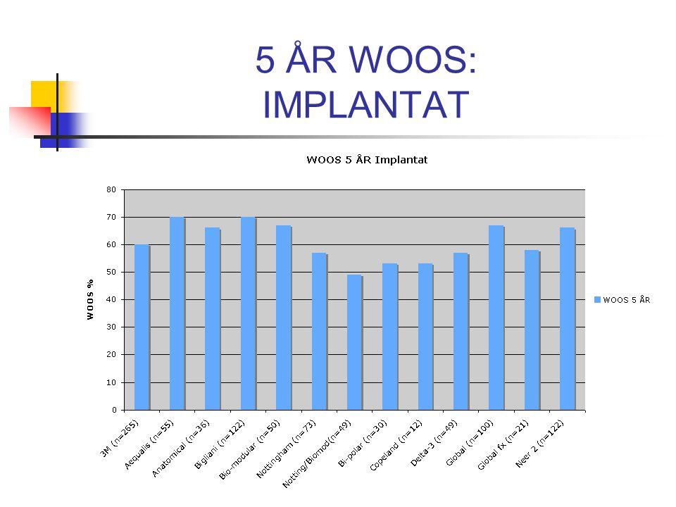 5 ÅR WOOS: IMPLANTAT