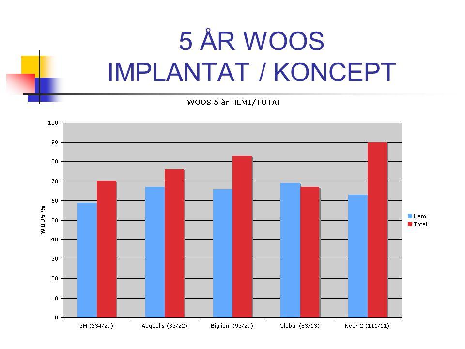 5 ÅR WOOS IMPLANTAT / KONCEPT