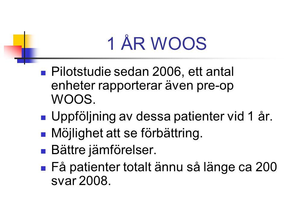 1 ÅR WOOS Pilotstudie sedan 2006, ett antal enheter rapporterar även pre-op WOOS.