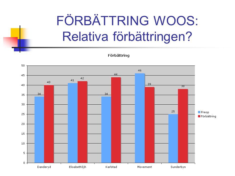FÖRBÄTTRING WOOS: Relativa förbättringen?