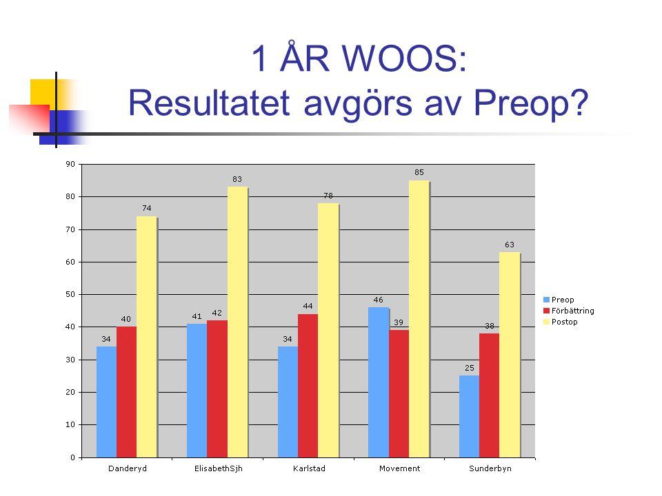 1 ÅR WOOS: Resultatet avgörs av Preop?