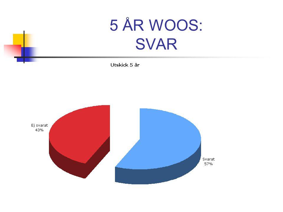 5 ÅR WOOS: SVAR