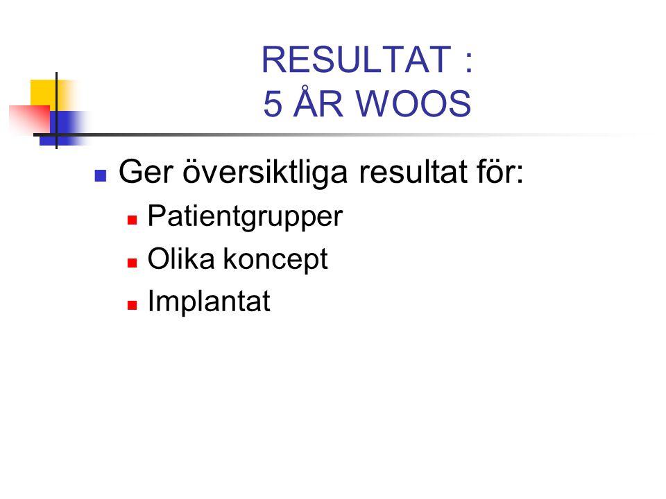 RESULTAT : 5 ÅR WOOS Ger översiktliga resultat för: Patientgrupper Olika koncept Implantat