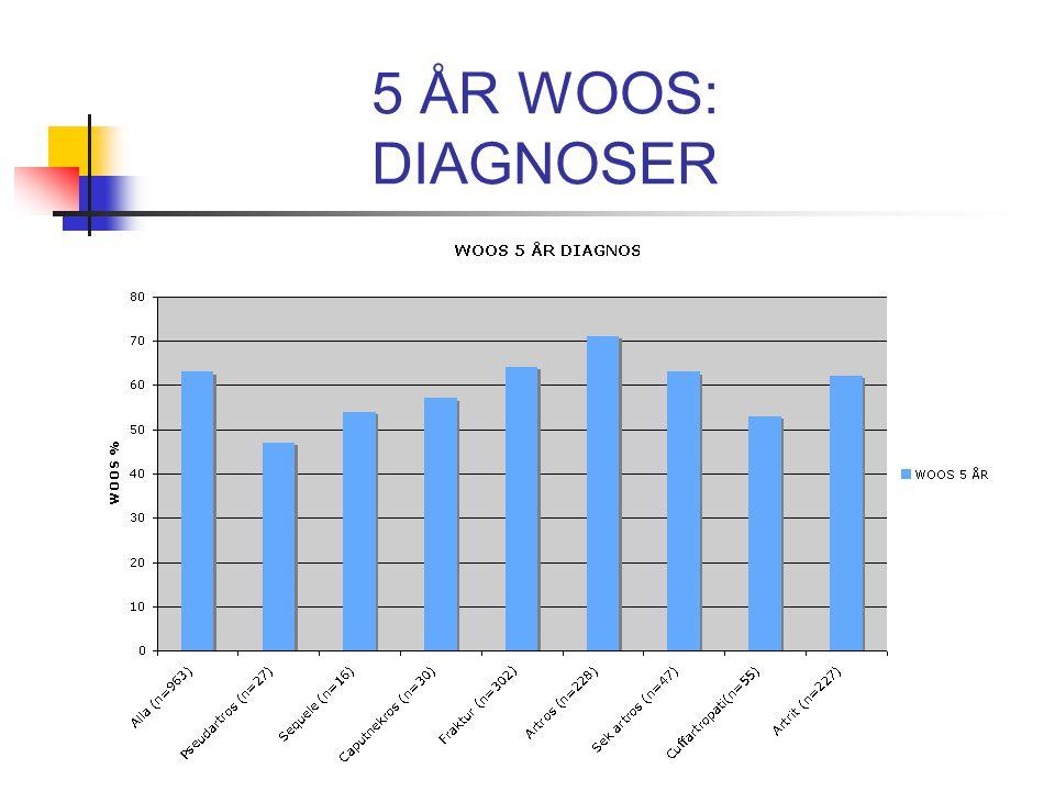 WOOS score För att kunna jämföra olika enheter är det viktigt att ha kunskap om diagnos och utgångsvärdet i WOOS på deras patienter.