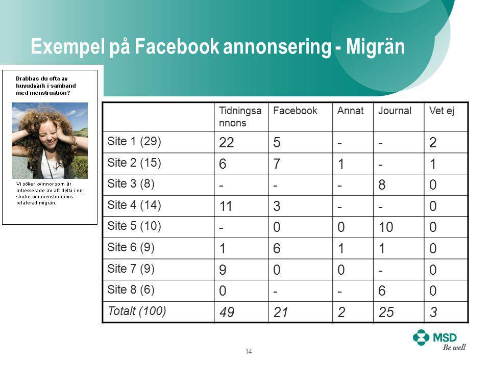 14 Exempel på Facebook annonsering - Migrän Tidningsa nnons FacebookAnnatJournalVet ej Site 1 (29) 225--2 Site 2 (15) 671-1 Site 3 (8) ---80 Site 4 (14) 113--0 Site 5 (10) -00100 Site 6 (9) 16110 Site 7 (9) 900-0 Site 8 (6) 0--60 Totalt (100) 49212253