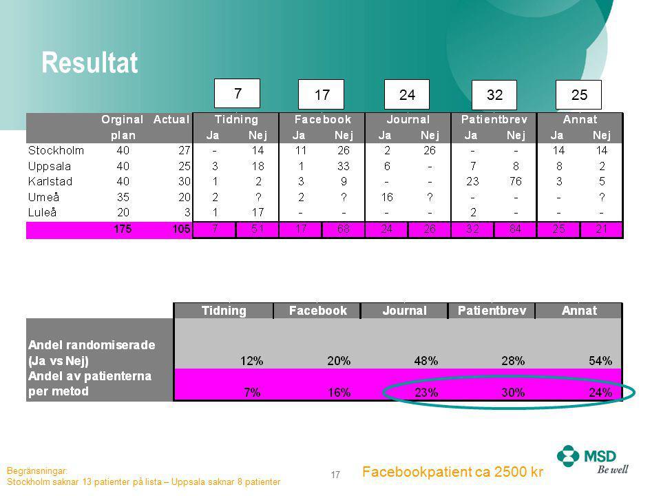 17 Resultat 7 17 32 25 24 Facebookpatient ca 2500 kr Begränsningar: Stockholm saknar 13 patienter på lista – Uppsala saknar 8 patienter