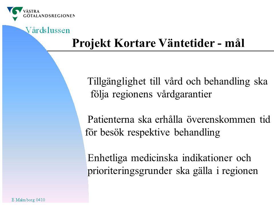 Projekt Kortare Väntetider - mål Tillgänglighet till vård och behandling ska följa regionens vårdgarantier Patienterna ska erhålla överenskommen tid för besök respektive behandling Enhetliga medicinska indikationer och prioriteringsgrunder ska gälla i regionen
