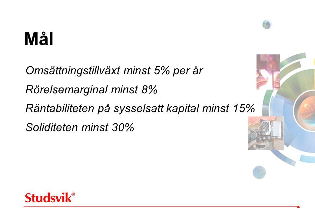 Mål Omsättningstillväxt minst 5% per år Rörelsemarginal minst 8% Räntabiliteten på sysselsatt kapital minst 15% Soliditeten minst 30%