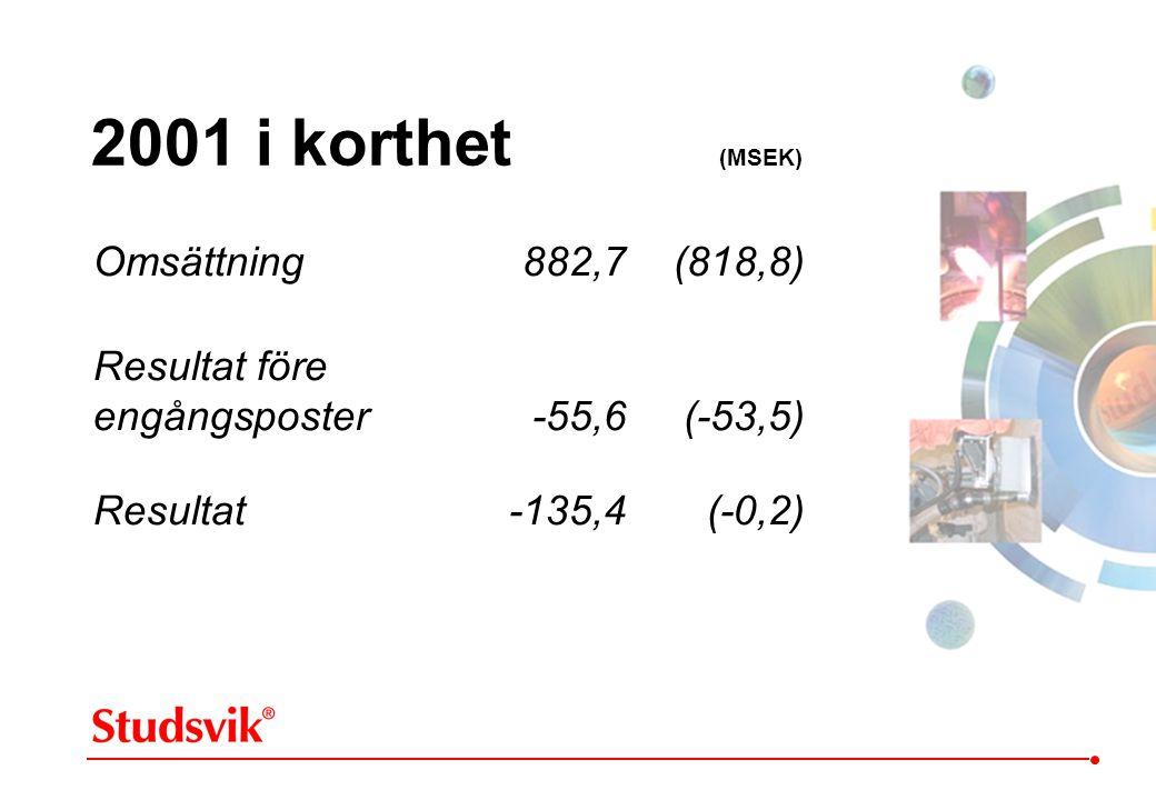2001 i korthet (MSEK) Omsättning882,7(818,8) Resultat före engångsposter-55,6(-53,5) Resultat -135,4 (-0,2)
