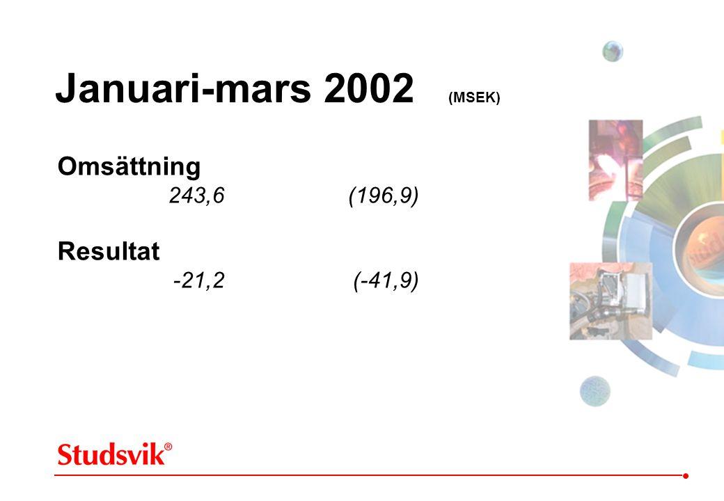Januari-mars 2002 (MSEK) Omsättning 243,6 (196,9) Resultat -21,2 (-41,9)