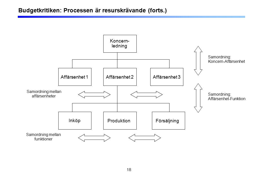 18 Budgetkritiken: Processen är resurskrävande (forts.) Koncern- ledning Affärsenhet 1Affärsenhet 3Affärsenhet 2 Inköp ProduktionFörsäljning Samordnin