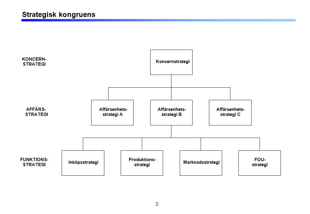 3 Strategisk kongruens Koncernstrategi Affärsenhets- strategi B Affärsenhets- strategi A Affärsenhets- strategi C Produktions- strategi Marknadsstrategi FOU- strategi Inköpsstrategi KONCERN- STRATEGI AFFÄRS- STRATEGI FUNKTIONS- STRATEGI