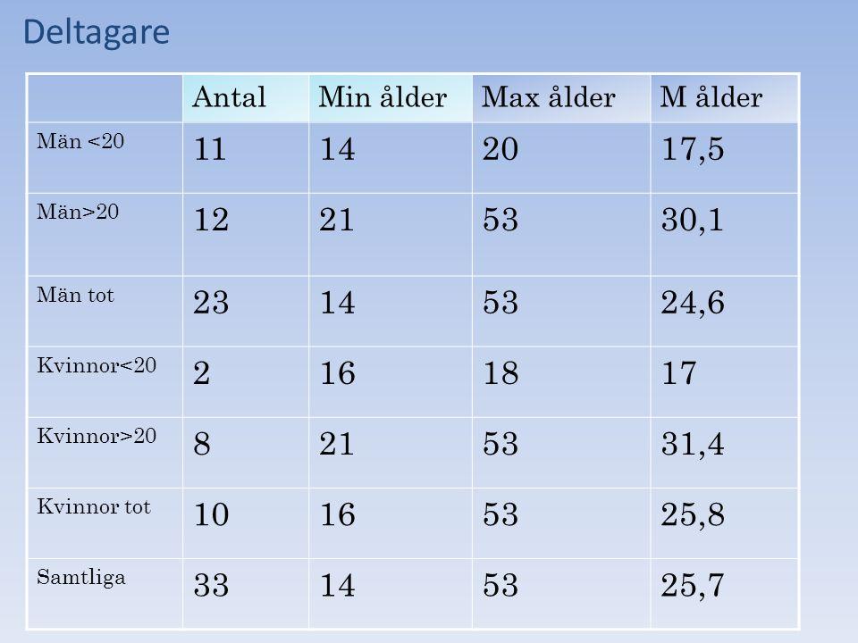 Deltagare AntalMin ålderMax ålderM ålder Män <20 11142017,5 Män>20 12215330,1 Män tot 23145324,6 Kvinnor<20 2161817 Kvinnor>20 8215331,4 Kvinnor tot 10165325,8 Samtliga 33145325,7