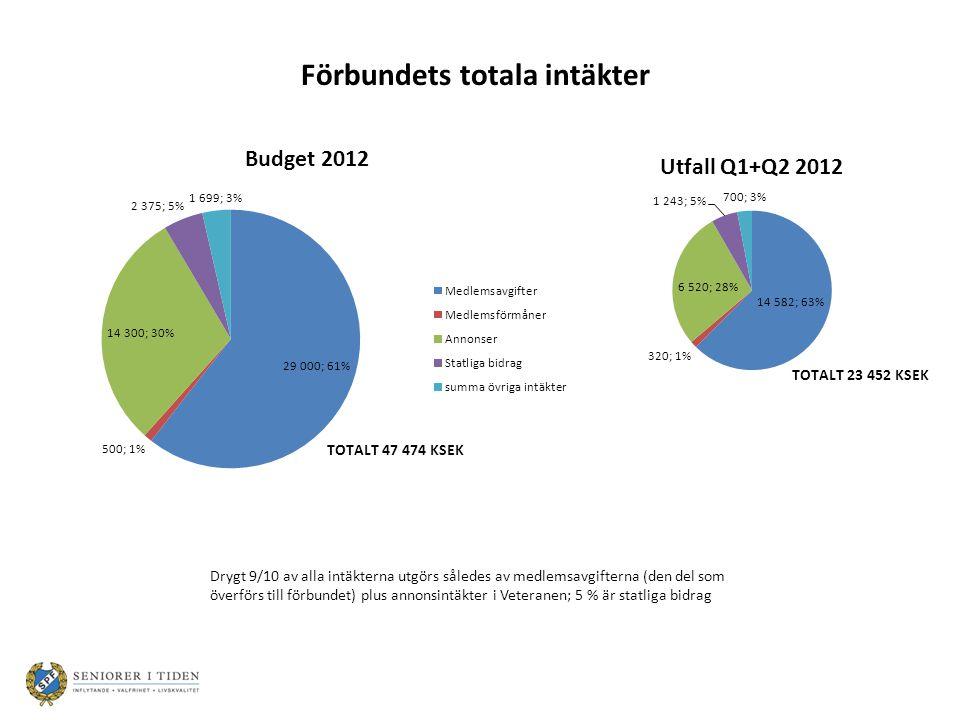 Drygt 9/10 av alla intäkterna utgörs således av medlemsavgifterna (den del som överförs till förbundet) plus annonsintäkter i Veteranen; 5 % är statliga bidrag Förbundets totala intäkter