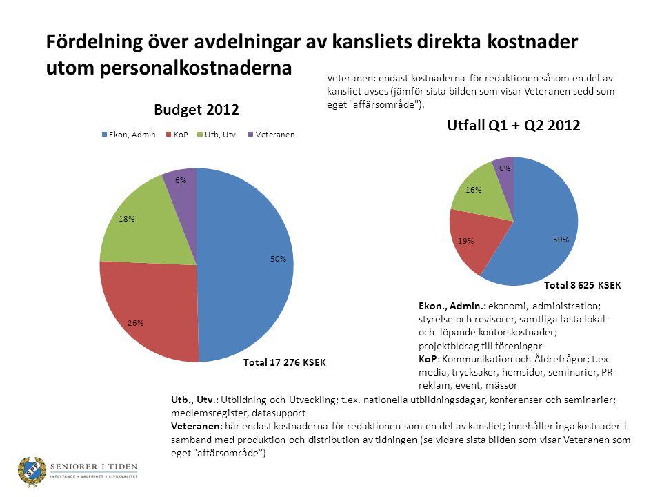 Summa Ekon., Admin.: Budget 2012: 8 571 KSEK Utfall Q1 + Q2: 5 075 KSEK Ekon., Admin.