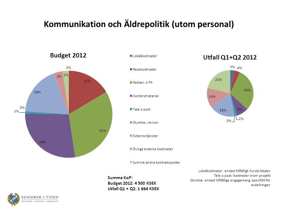 Summa KoP: Budget 2012: 4 500 KSEK Utfall Q1 + Q2: 1 664 KSEK Lokalkostnader: endast tillfälligt hyrda lokaler Tele o post: kostnader inom projekt Styrelse: endast tillfälliga engagemang specifikt för avdelningen Kommunikation och Äldrepolitik (utom personal)