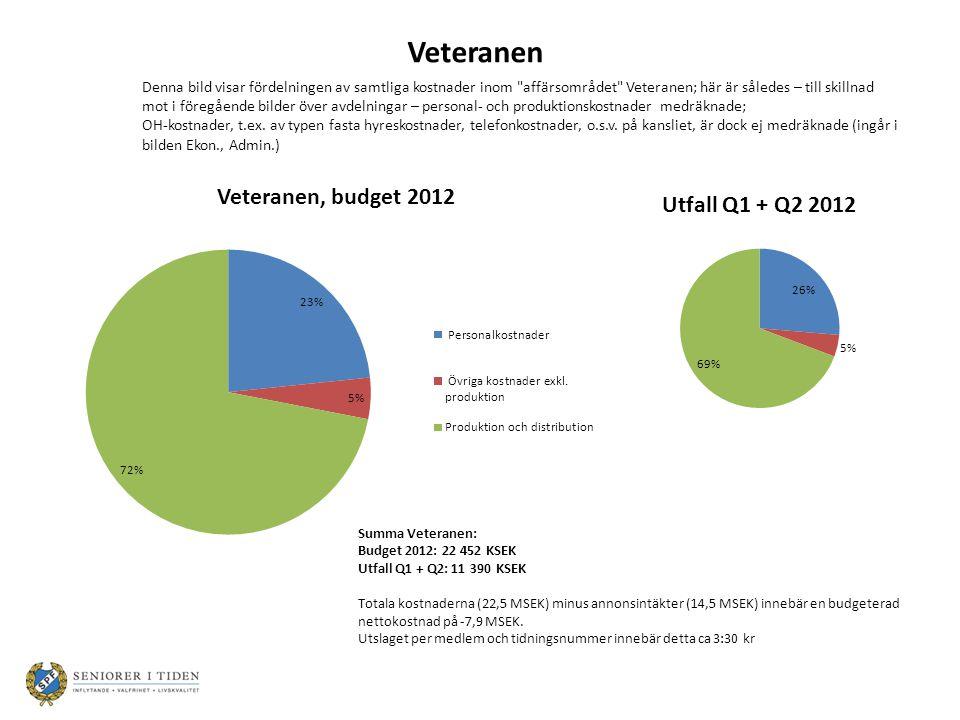 Summa Veteranen: Budget 2012: 22 452 KSEK Utfall Q1 + Q2: 11 390 KSEK Totala kostnaderna (22,5 MSEK) minus annonsintäkter (14,5 MSEK) innebär en budgeterad nettokostnad på -7,9 MSEK.