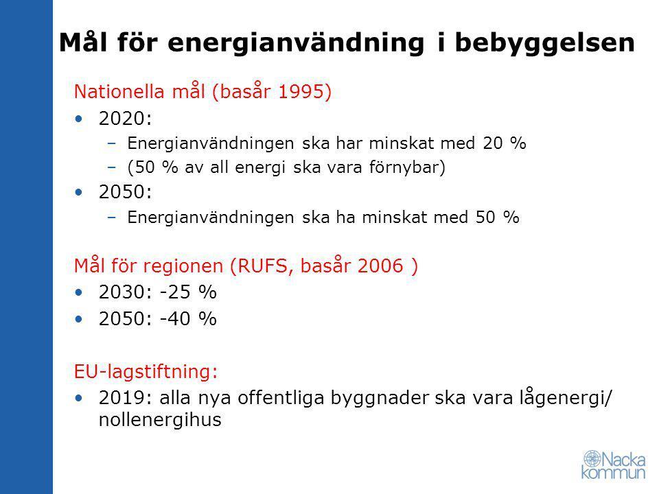 Mål för energianvändning i bebyggelsen Nationella mål (basår 1995) 2020: –Energianvändningen ska har minskat med 20 % –(50 % av all energi ska vara förnybar) 2050: –Energianvändningen ska ha minskat med 50 % Mål för regionen (RUFS, basår 2006 ) 2030: -25 % 2050: -40 % EU-lagstiftning: 2019: alla nya offentliga byggnader ska vara lågenergi/ nollenergihus