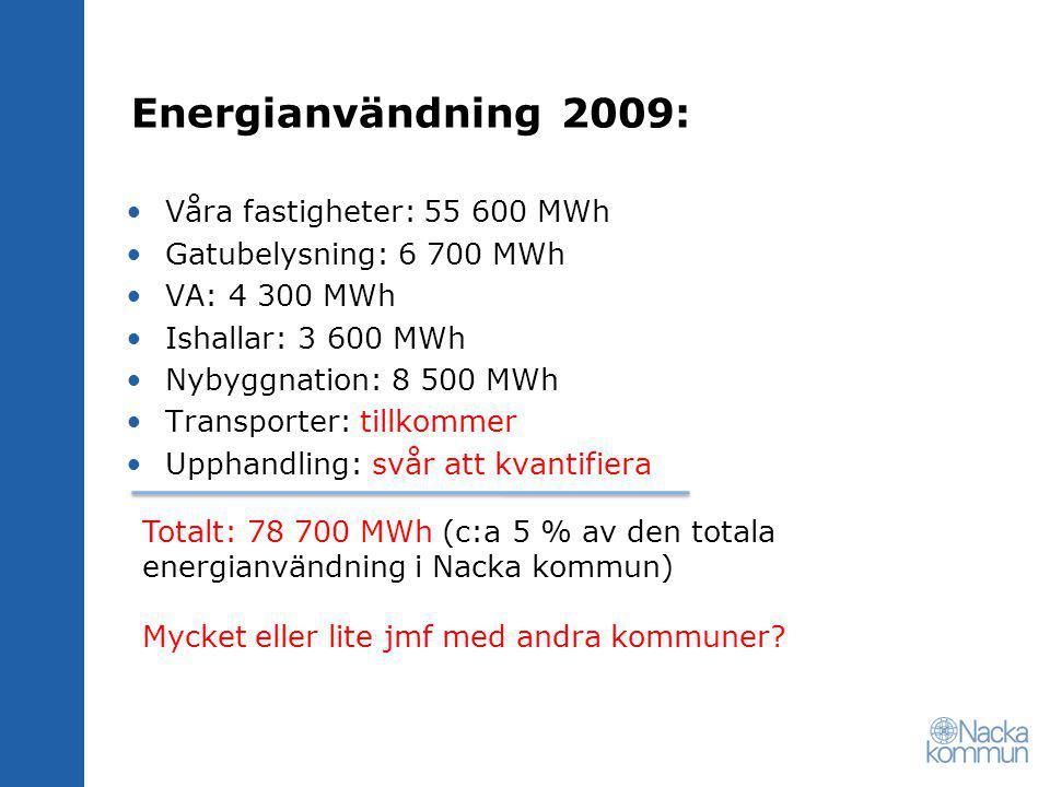 Energianvändning 2009: Våra fastigheter: 55 600 MWh Gatubelysning: 6 700 MWh VA: 4 300 MWh Ishallar: 3 600 MWh Nybyggnation: 8 500 MWh Transporter: tillkommer Upphandling: svår att kvantifiera Totalt: 78 700 MWh (c:a 5 % av den totala energianvändning i Nacka kommun) Mycket eller lite jmf med andra kommuner