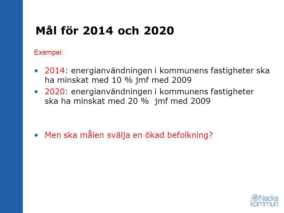 Mål för 2014 och 2020 2014: energianvändningen i kommunens fastigheter ska ha minskat med 10 % jmf med 2009 2020: energianvändningen i kommunens fastigheter ska ha minskat med 20 % jmf med 2009 Men ska målen svälja en ökad befolkning.