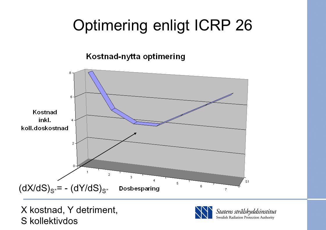 Optimering enligt ICRP 26 (dX/dS) S* = - (dY/dS) S* X kostnad, Y detriment, S kollektivdos