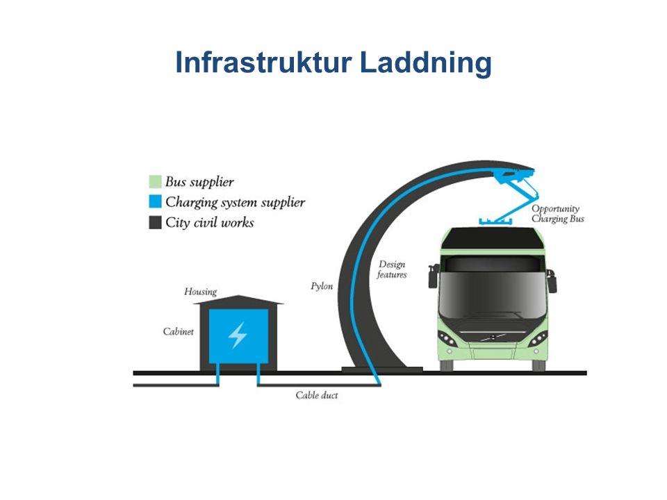 Infrastruktur Laddning