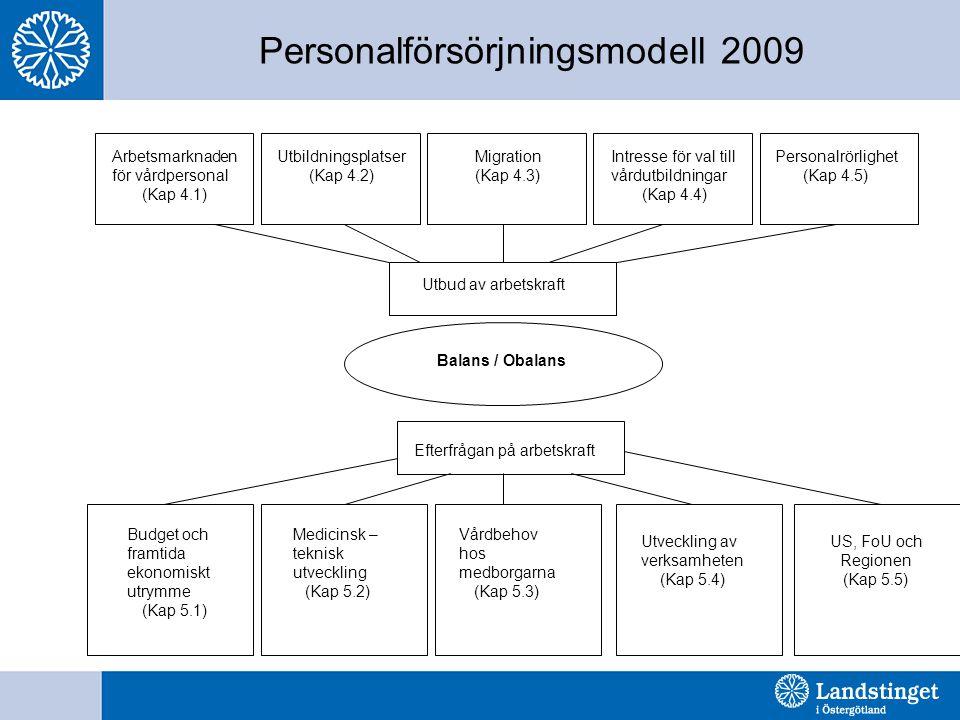 Personalförsörjningsmodell 2009 Personalrörlighet (Kap 4.5) Utbildningsplatser (Kap 4.2) Migration (Kap 4.3) Intresse för val till vårdutbildningar (Kap 4.4) Utbud av arbetskraft Efterfrågan på arbetskraft Balans / Obalans Budget och framtida ekonomiskt utrymme (Kap 5.1) Medicinsk – teknisk utveckling (Kap 5.2) Vårdbehov hos medborgarna (Kap 5.3) Utveckling av verksamheten (Kap 5.4) US, FoU och Regionen (Kap 5.5) Arbetsmarknaden för vårdpersonal (Kap 4.1)