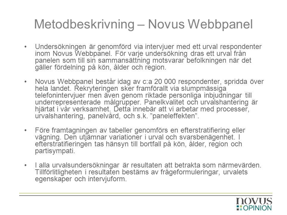 Metodbeskrivning – Novus Webbpanel Undersökningen är genomförd via intervjuer med ett urval respondenter inom Novus Webbpanel.