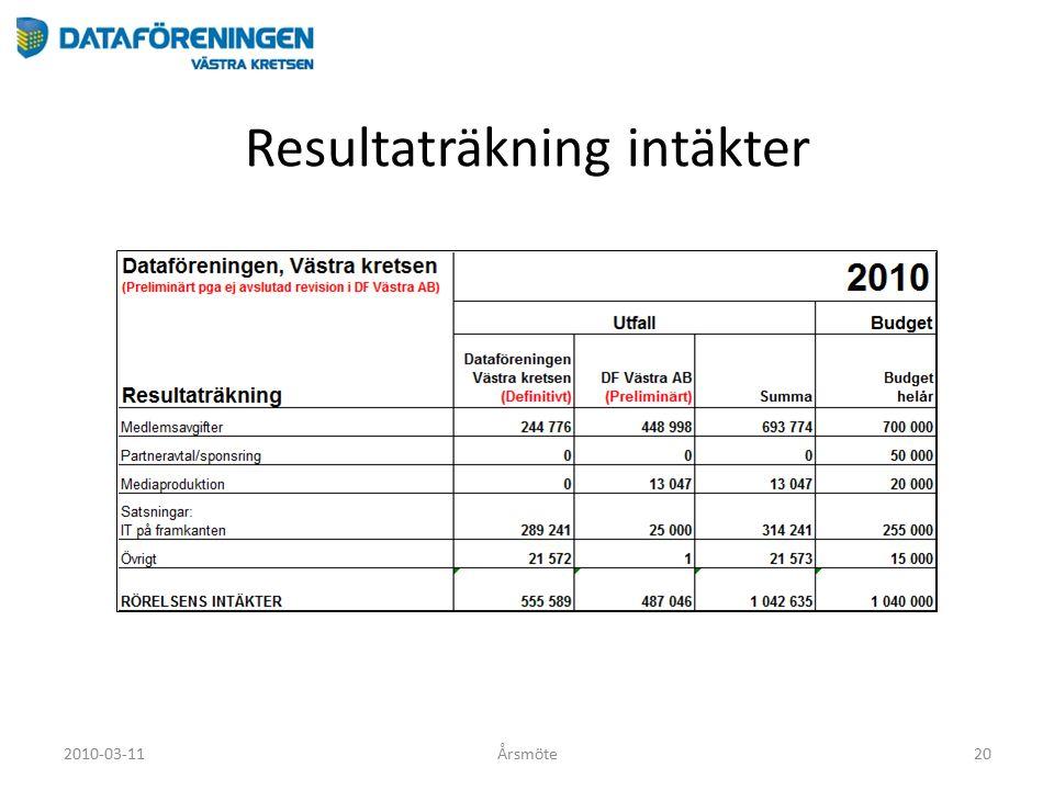 Resultaträkning intäkter 2010-03-11Årsmöte20