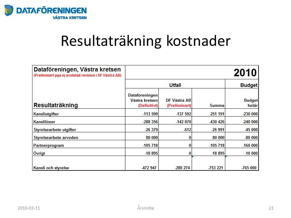 Resultaträkning kostnader 2010-03-11Årsmöte21