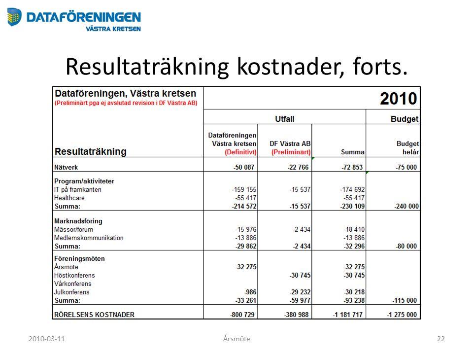 Resultaträkning kostnader, forts. 2010-03-11Årsmöte22
