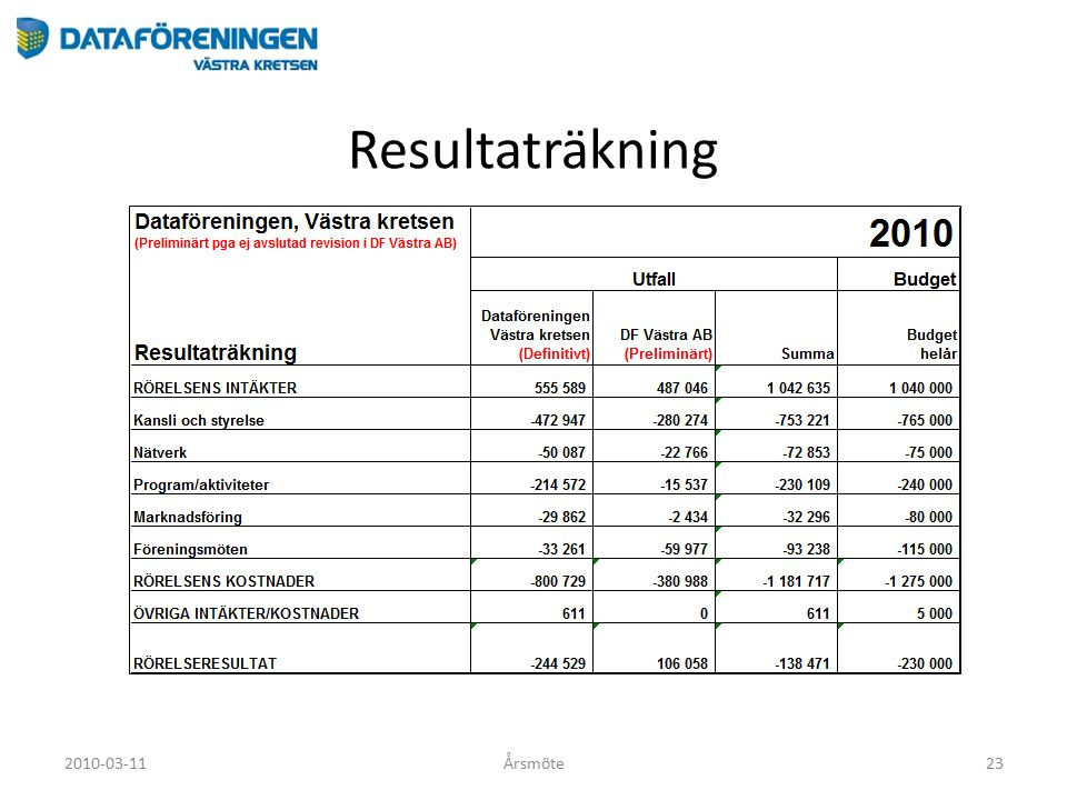 Resultaträkning 2010-03-11Årsmöte23