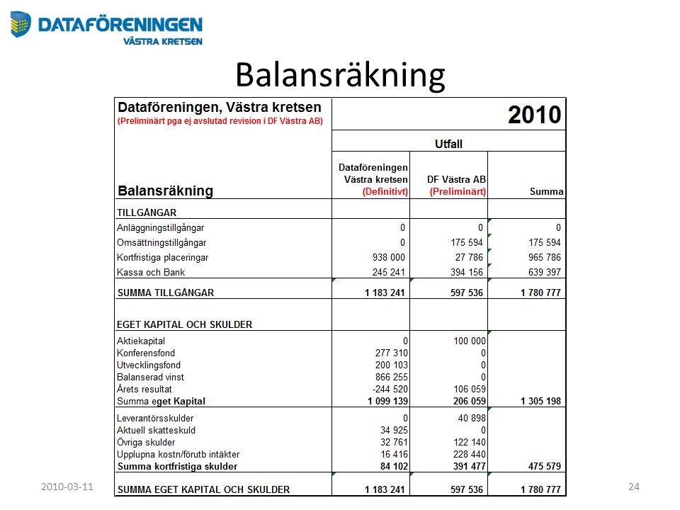 Balansräkning 2010-03-11Årsmöte24