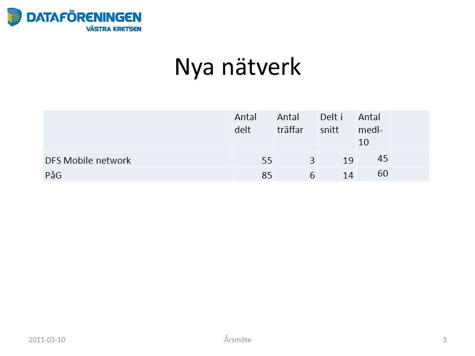 Nya nätverk 2011-03-10Årsmöte3 Antal delt Antal träffar Delt i snitt Antal medl- 10 DFS Mobile network55319 45 PåG85614 60