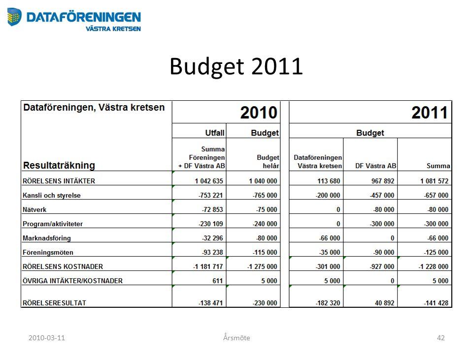 Budget 2011 2010-03-11Årsmöte42
