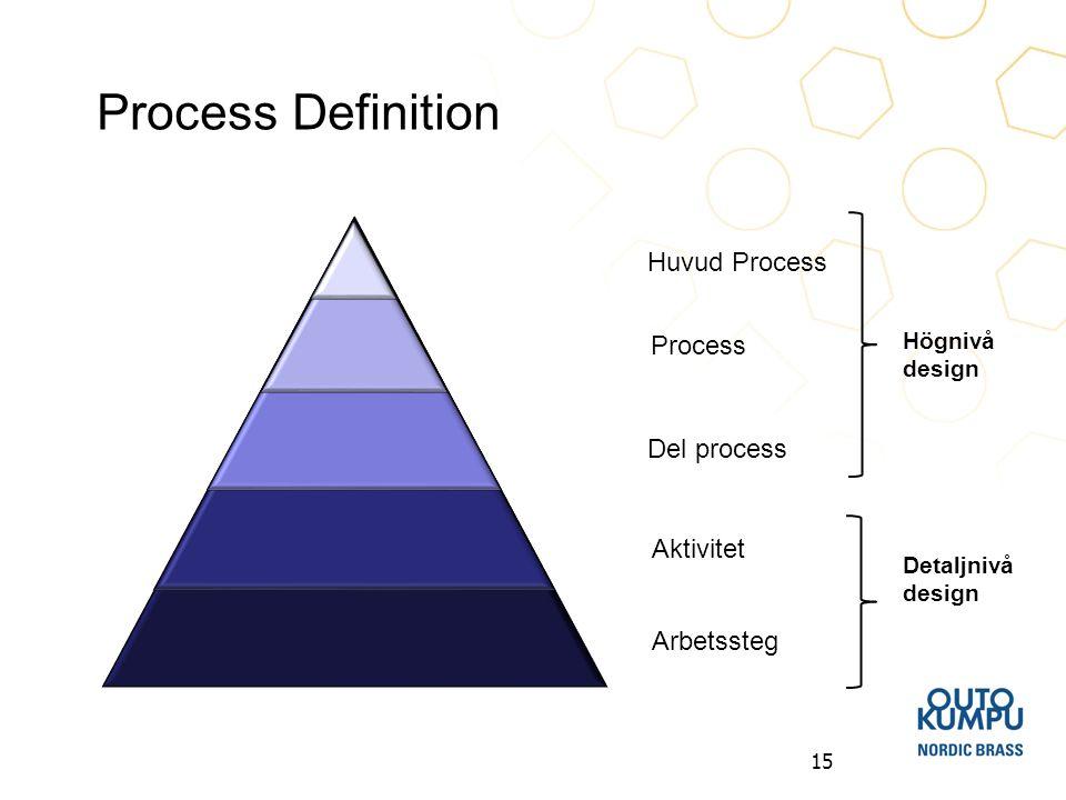 15 Process Definition Huvud Process Process Del process Aktivitet Arbetssteg Högnivå design Detaljnivå design