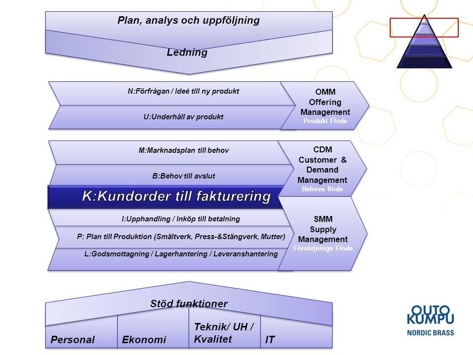 Personal IT Ekonomi Teknik/ UH / Kvalitet Stöd funktioner Plan, analys och uppföljning Ledning M:Marknadsplan till behov B:Behov till avslut M:Marknad