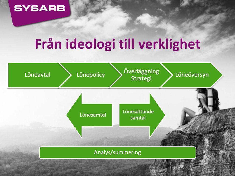 Från ideologi till verklighet LöneavtalLönepolicy Överläggning Strategi Löneöversyn Lönesamtal Lönesättande samtal Analys/summering