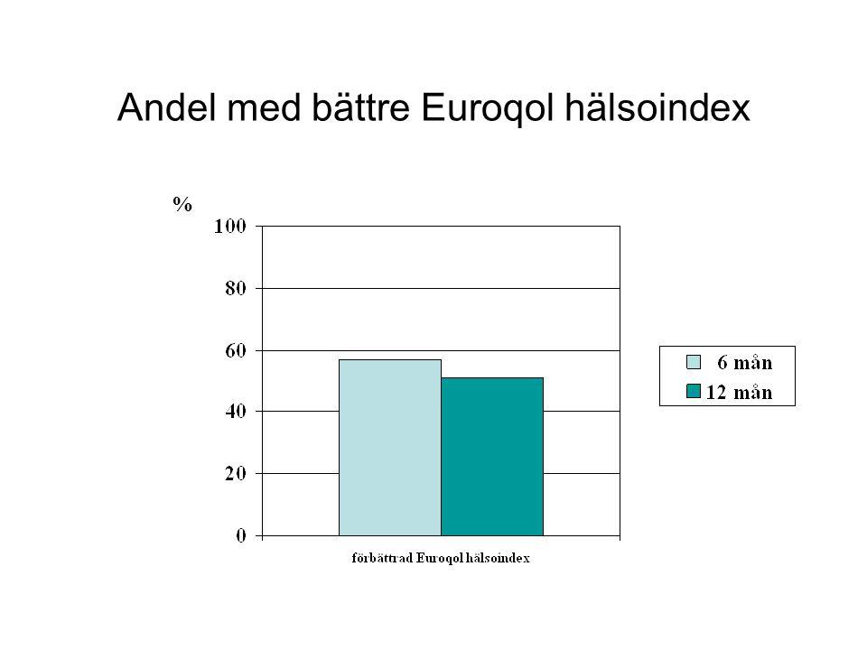 Andel med bättre Euroqol hälsoindex %