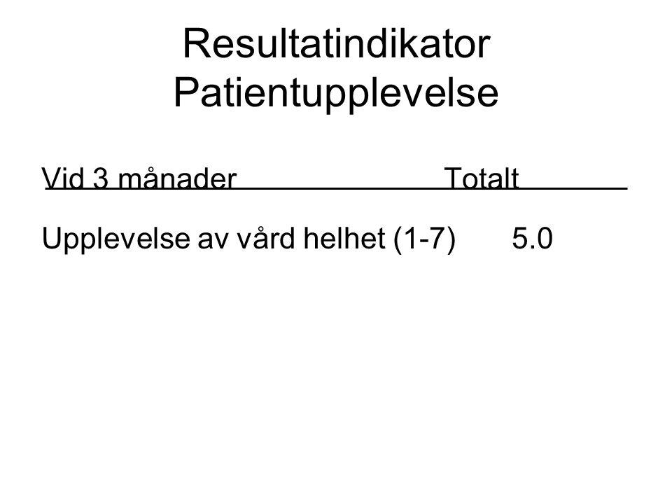 Vid 3 månader Totalt Upplevelse av vård helhet (1-7)5.0 Resultatindikator Patientupplevelse