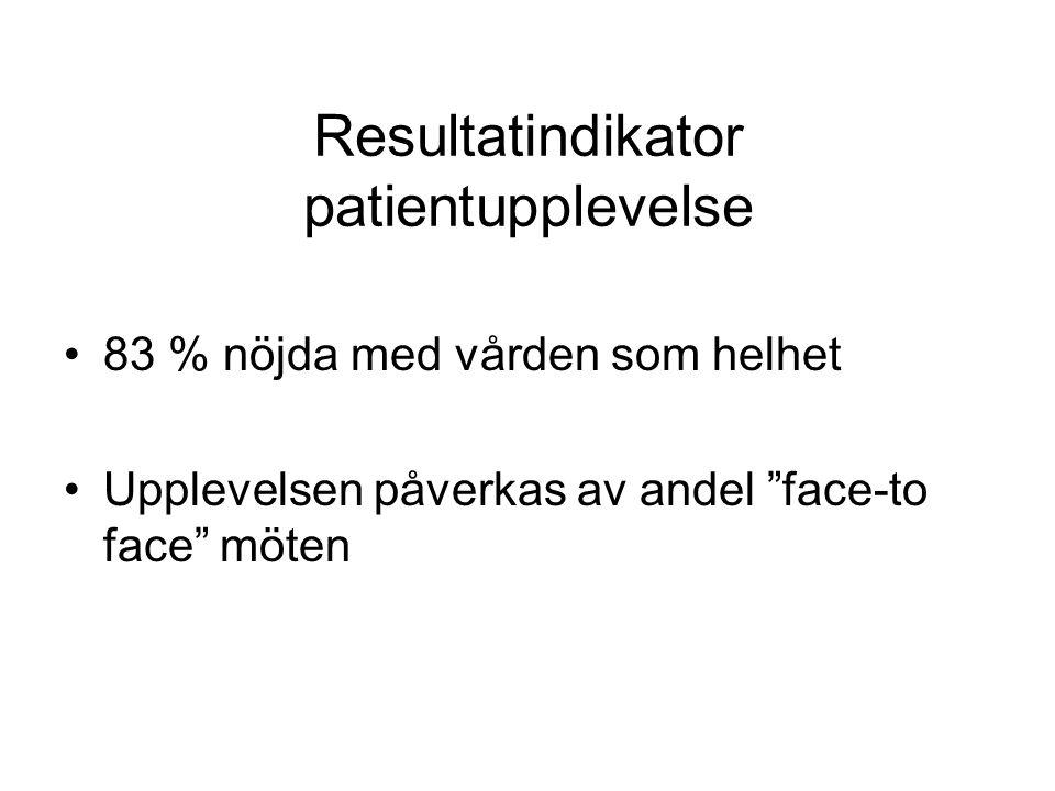 Resultatindikator patientupplevelse 83 % nöjda med vården som helhet Upplevelsen påverkas av andel face-to face möten