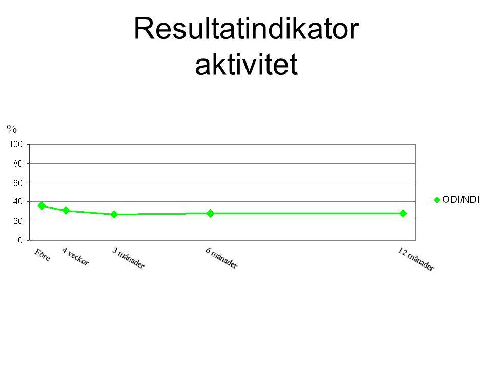 Resultatindikator aktivitet %