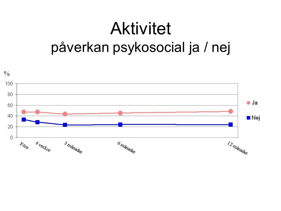 Aktivitet påverkan psykosocial ja / nej %