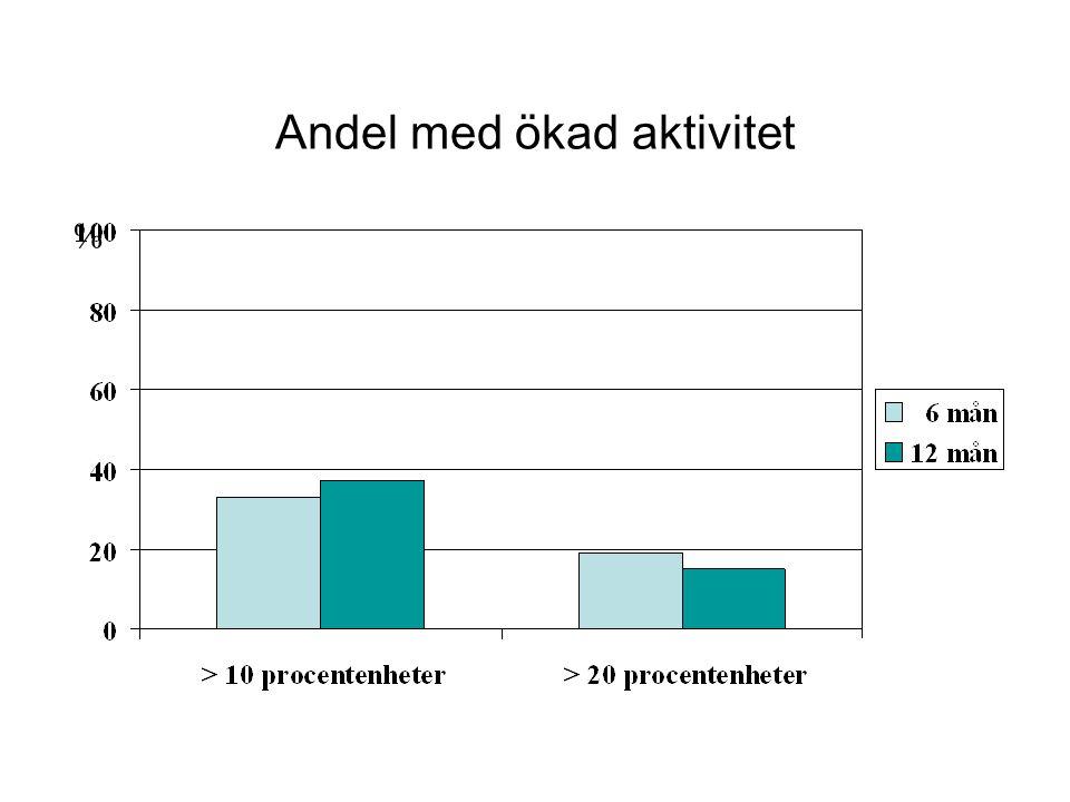 Andel med ökad aktivitet %
