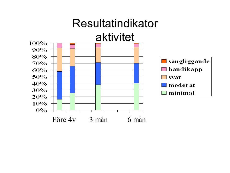 Resultatindikator aktivitet Före 4v 3 mån 6 mån