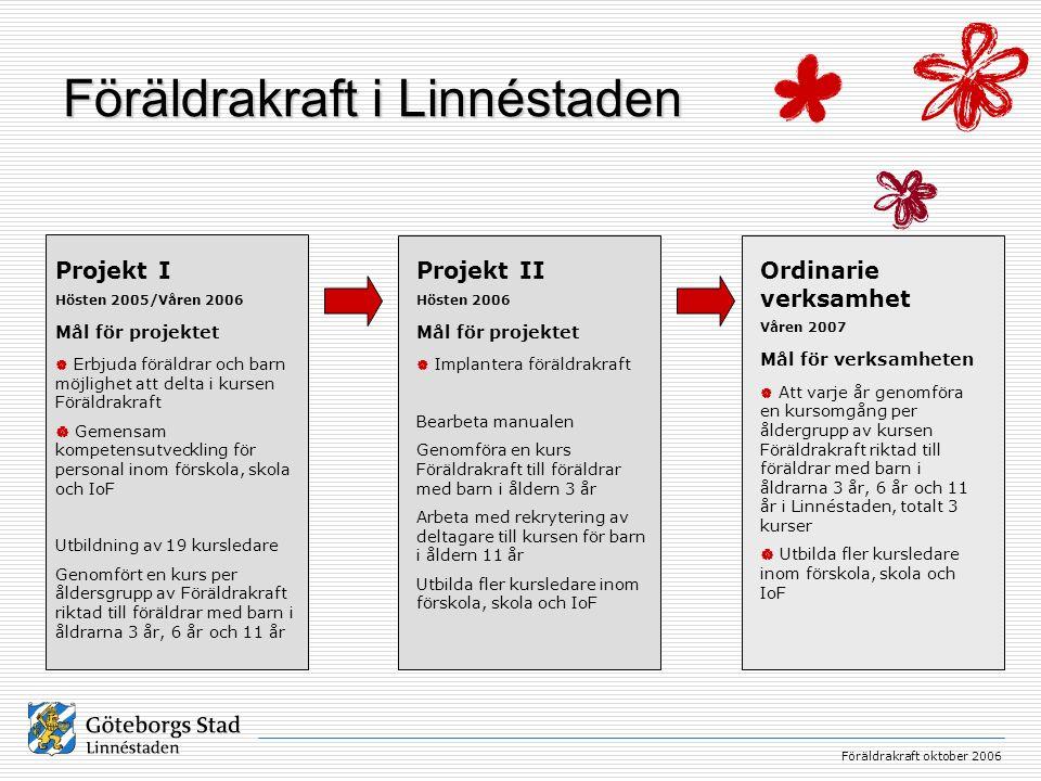Föräldrakraft oktober 2006 Föräldrakraft i Linnéstaden Projekt I Hösten 2005/Våren 2006 Mål för projektet  Erbjuda föräldrar och barn möjlighet att d