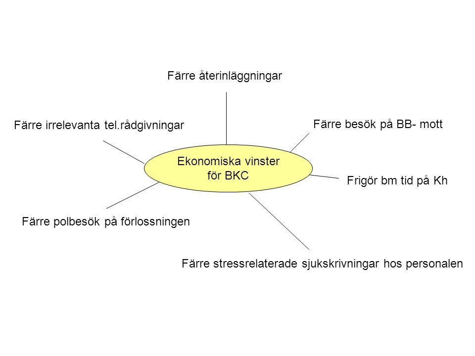 Ekonomiska vinster för BKC Färre återinläggningar Färre besök på BB- mott Frigör bm tid på Kh Färre polbesök på förlossningen Färre irrelevanta tel.rå