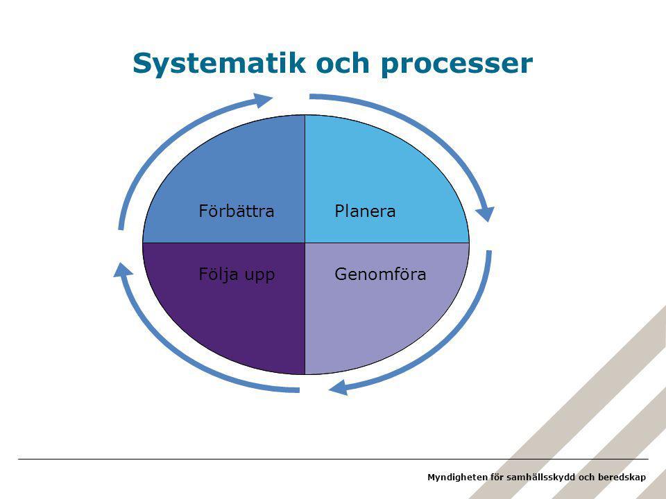 Myndigheten för samhällsskydd och beredskap Systematik och processer FörbättraPlanera Följa uppGenomföra