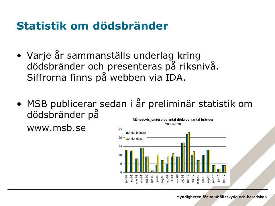 Myndigheten för samhällsskydd och beredskap Statistik om dödsbränder Varje år sammanställs underlag kring dödsbränder och presenteras på riksnivå.